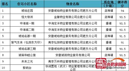 合肥物业排行_合肥15大优质物业排名!中海、保利、祥源...快为你家小区投票!